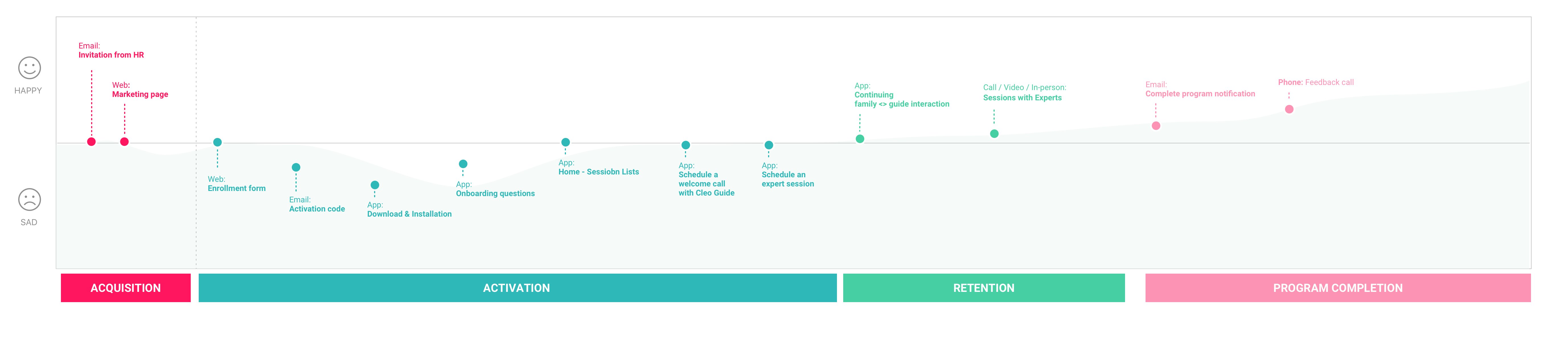 Cleo User Journey Map@2x-small